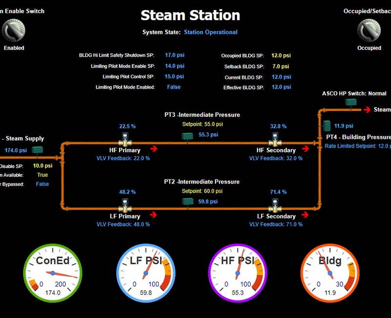 Control Systems for PRV Steam Stations